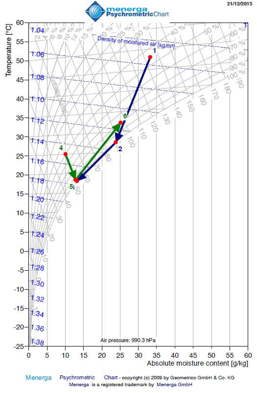 hx-diagramm-1