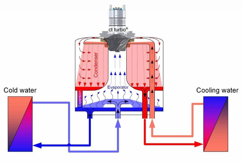 Adconair_AdiabaticDXcarbonfree_Turbo_compressor