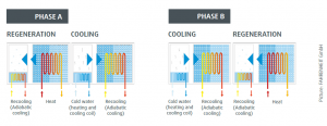 cooling-regeneration-adconair-daiabatic-dx-carbonfree